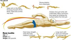Backstroke swimming is that the only stroke entirely on the back,This article is all about How to correct Backstroke swimming mistakes and its correction.
