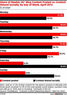 Surprising stats! Brand Blogs Get Highest #ROI from Weekend Posts from @eMarketer #socialmedia #sm