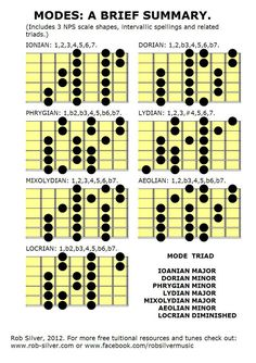 ROB SILVER: DIATONIC SCALES: Three note per string shapes, with modal spellings.