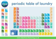 Ideal periodic table of laundry