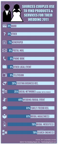 Wedding #Infographic of sources couples use to find products and services for their wedding
