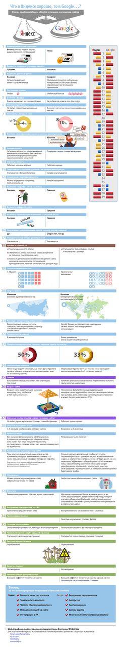 Как вывести сайт в топы #Google и «Яндекса» (инфографика)
