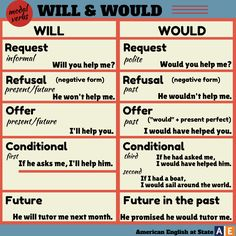 Here's a useful graphic from American English at State on will and would. Check it out then click here for more practice: http://bit.ly/1DwItSm