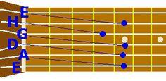 Základní tóny strun