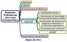 Lagoa dos Macetes: Dica de Direito Tributário sobre as espécies tribu...