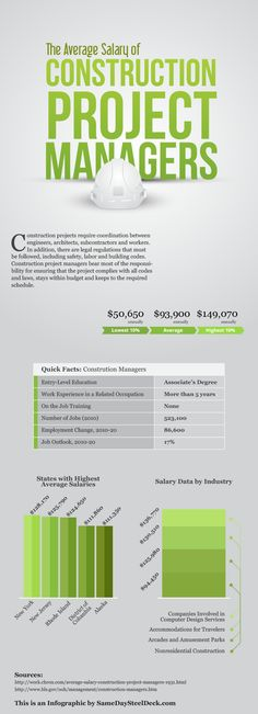 The Average Salary of Construction Project Managers. An #infographic by D-MAC www.samedaysteeldeck.com
