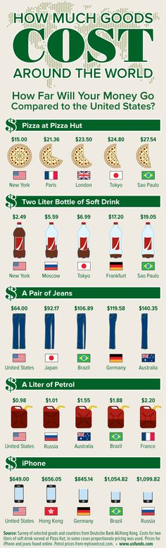 Trading & Currency infographic & data How much goods cost around the world Infographic. Infographic Description How much goods cost around the world Ap Human Geography, World Geography, Finance, World Thinking Day, Cost Of Goods, Tips & Tricks, Financial Literacy, Blockchain, Social Studies