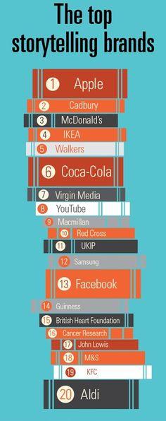 Top storytelling brands