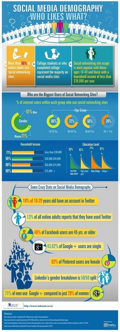 So, do you really think you know who is using Social Media? You might be surprised #social #tobocbiz