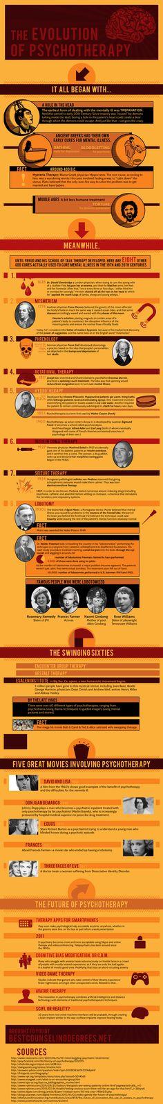 History of psychology