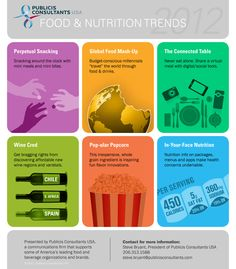 Which are some of the Latest Food and Nutrition Trends?