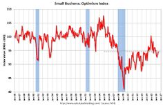NFIB: Small Business Optimism Index increased Slightly in July