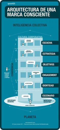 Arquitectura de una marca consciente. #redessociales #infografia #socialmedia