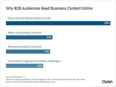 Research says audiences find business content most often through search Marketing Survey, Content Marketing Strategy, Inbound Marketing, Business Marketing, Internet Marketing, Online Business, Digital Marketing, Seo Help, Marketing Institute