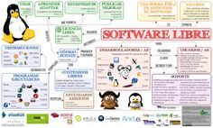 ... Sofware libre. http://ticprimaria1415.blogspot.com.es/2014_11_01_archive.html