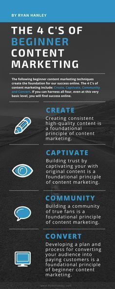 """Beginner content marketing infographic- The 4 """"C""""s: Create, Captivate, Community and Convert."""