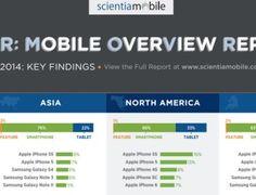 Bardzo ciekawe dane dotyczące preferencji użytkowników smartfonów i tabletów – w Europie i na świecie #mobile #report #europe #world #apple #android #indows
