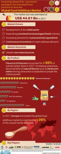 Food Additives Market 2019 Trends By Types Source Natural Synthetic Application Regional Revenue Share Leadi Swot Analysis Food Additives Global Recipes