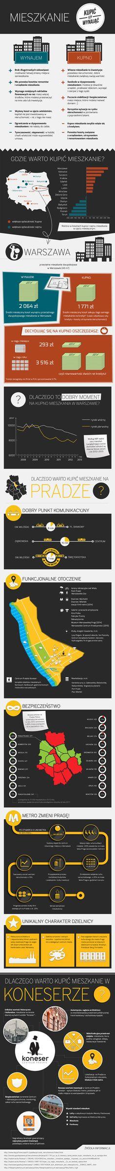 Infografika. Mieszkanie: kupić czy wynająć? Gdzie warto kupić mieszkanie? Dlaczego warto kupić mieszkanie na Pradze? Dlaczego warto kupić mieszkanie w Koneserze? #Warszawa #Warsaw #Polska #Poland #infographic #buy #rent
