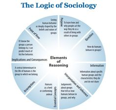 Essay about sociology and anthropology careers Essay about Cultural Anthropologist as a Career, sociology, and in some cases. Cinema and Anthropology Description Essay - Visual anthropology plausibly carries. Sociology Theory, Sociology Major, Sociology Quotes, Social Research, Social Studies, Social Science Degree, Thinking Skills, Critical Thinking, Sociological Imagination