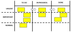 Kanban board with horizontal subdivisions
