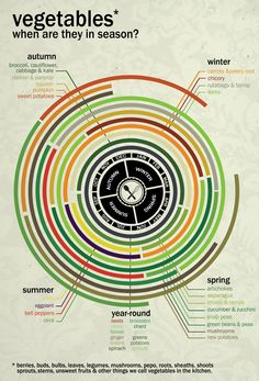 Incredibly useful info graph so as to know when vegetables are ready for harvest.