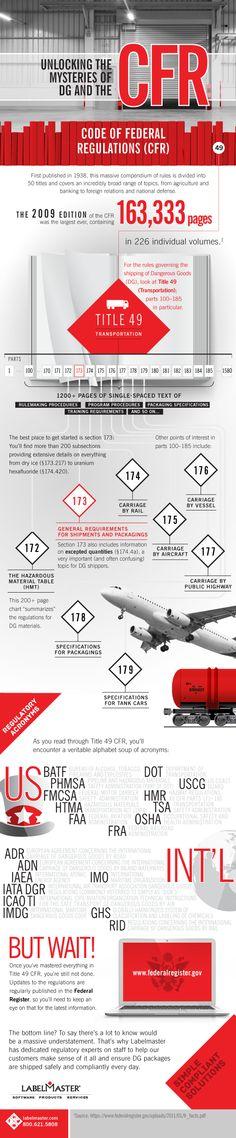 Dangerous Goods regulations can seem like an alphabet soup of acronyms. This infographic provides a bit of clarity. #hazmat http://blog.labelmaster.com