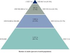 This Pyramid Shows How All The World's Wealth Is Distributed And The Gigantic Gap Between Rich And Poor