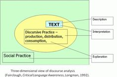 The basic levels in Critical Discourse Analysis.