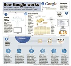 How Google works  #infographic #infographie