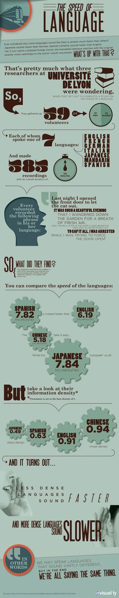 The Speed of Language. Which is faster – English, Japanese, Chinese or Spanish? |