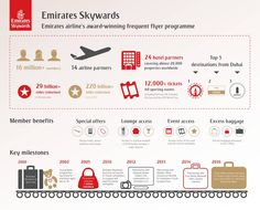 Emirates Skywards, the award-winning frequent flyer programme of Emirates…