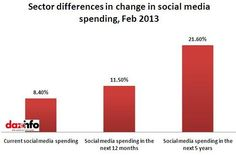 Social media budgets are set to rise exponentially, it's the way of the future for marketers and their clients