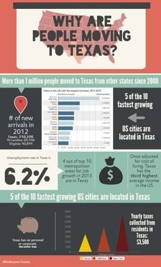 Show why people continue moving to Texas today. Ask students who are from a different state to say why they moved to TX (if they're comfortable with it). Waco Texas, Dallas Texas, Austin Texas, Moving To Another State, Moving To Texas, Texas Quotes, Moving Cross Country, Texas Forever, Loving Texas