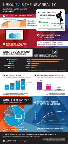 UbiquiTV is the New Reality - comScore infographic on the evolution of the digital video market