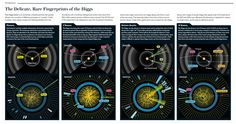 """The Delicate, Rare Fingerprints of the Higgs [Illustration by George Retseck, observed signals from CMS detector by CERN; for """"The Higgs at Last"""" by Michael Riordan, Guido Tonelli and Sau Lan Wu, Scientific American, October 2012]"""