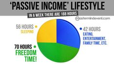 """Passive Income"" Lifestyle  Just loving it.. :D"