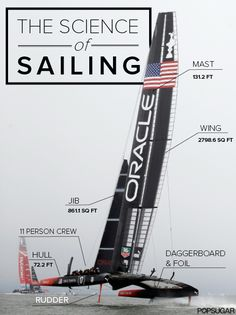 The science of sailing and winning the America's Cup