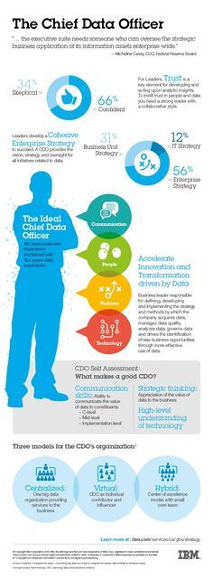 The emerging role of chief data officer. #CxO #BigData