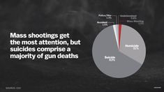 At 63%, suicides comprise the largest category of gun deaths. Mass shootings only account for 1.5% of all gun deaths.  Source: CDC / Vox