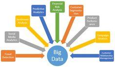Pinterest 12 Noviardi Big Data Images Big Data Data Analytics