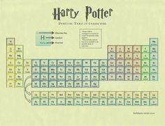 WallPotter: Tabela Periodica Harry Potter