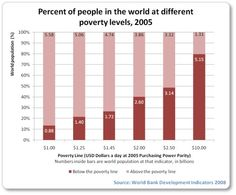 percentage of people in the world at different poverty levels... according to the world banks study in 2005 the percentage of people living on less that a dollar of day was nearly one percent of the world population. Share some portion of our wealth and there would be a strong chance this would be erradicated as a statistic. We have the ability to end this. The catholic church, if they sold all their assets could probably end this. Jesus would be for that.