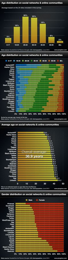 Age distribution os Social Networks #infographic