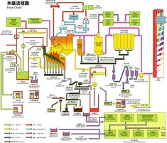 Data flow diagram example architecture pinterest data flow waste water treatment plant taipei ccuart Gallery