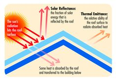 """""""Coolness"""" is measured by two properties, solar reflectance and thermal emittance."""