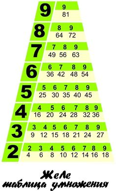 NOTE (to help our baby) That's it - the entire multiplication table))) Math For Kids, Fun Math, Math Games, Math Activities, Waldorf Math, Math Charts, Math Magic, Math Formulas, Math Multiplication