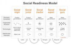 Slechts 1% van Nederlandse bedrijven is een 'social business'. Niet klantgericht doen, maar ook klantgericht zijn. Social Readiness model by Jungle Minds