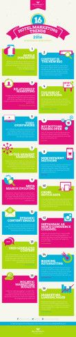 16 hottest travel marketing trends in 2016