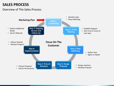 Sales Process PowerPoint Template | SketchBubble Sales Presentation, Sales Process, Sales Strategy, Business Powerpoint Templates, Marketing Plan, Color Themes, The Help, How To Plan, Design